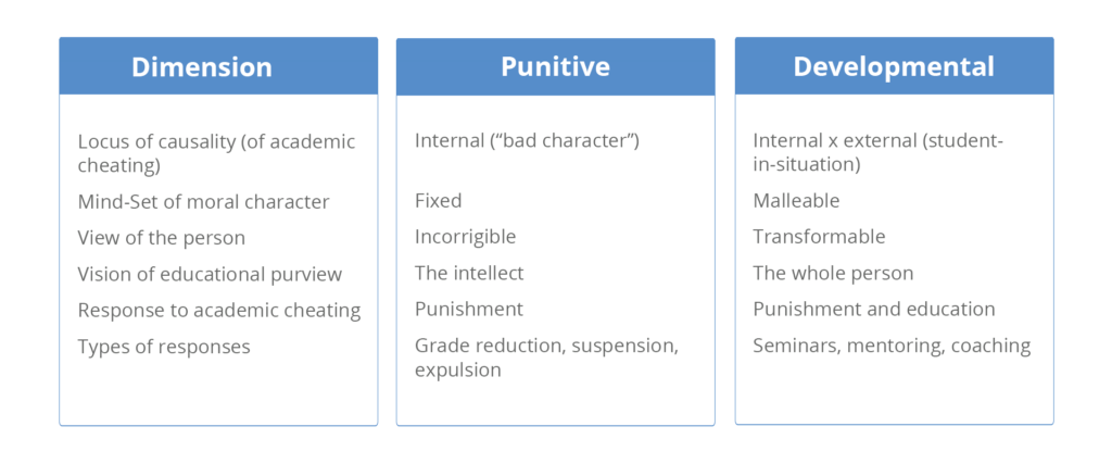 Comparison chart listing for dimension, punitive, and developmental approaches to prevent cheating